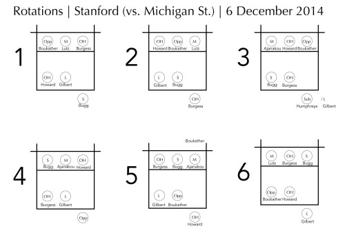 The six rotations Stanford used against Michigan St. on Saturday, 6 December 2014.