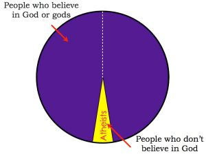 Pie chart showing how people who believe in God or gods fall into two categories.