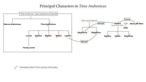 titus-andronicus-chart-001