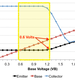 treshold voltage in the transistor active mode region [ 1407 x 956 Pixel ]