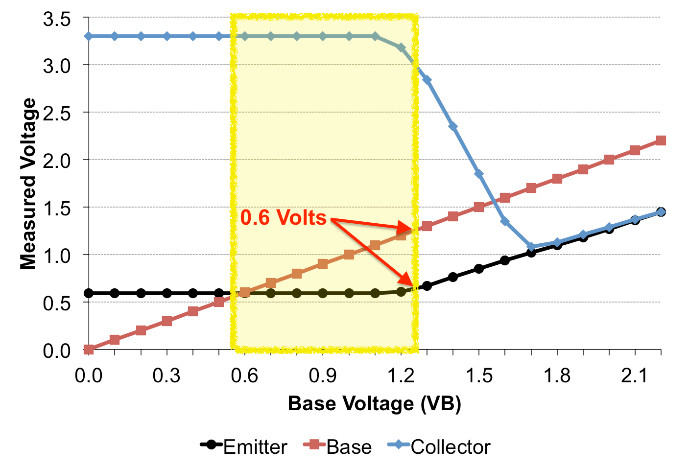 hight resolution of treshold voltage in the transistor active mode region