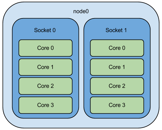 topology of a dual-socket, quad-core node