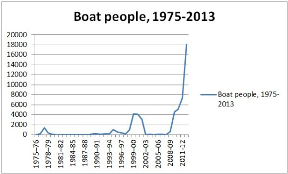 Boat people arrivals since 1975