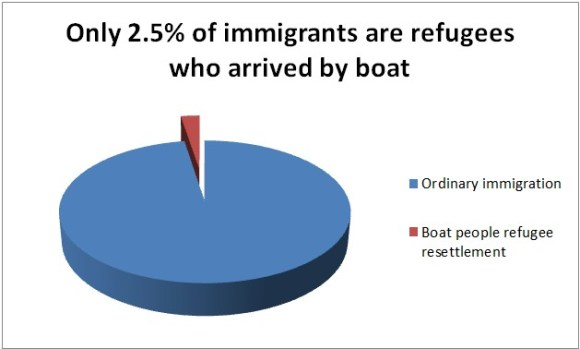 Less than 3 percent of immigrants are refugees who arrived by boat