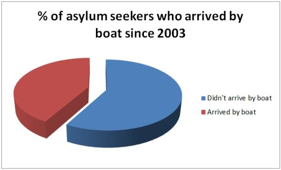 Percentage of asylum seekers who arrived by boat