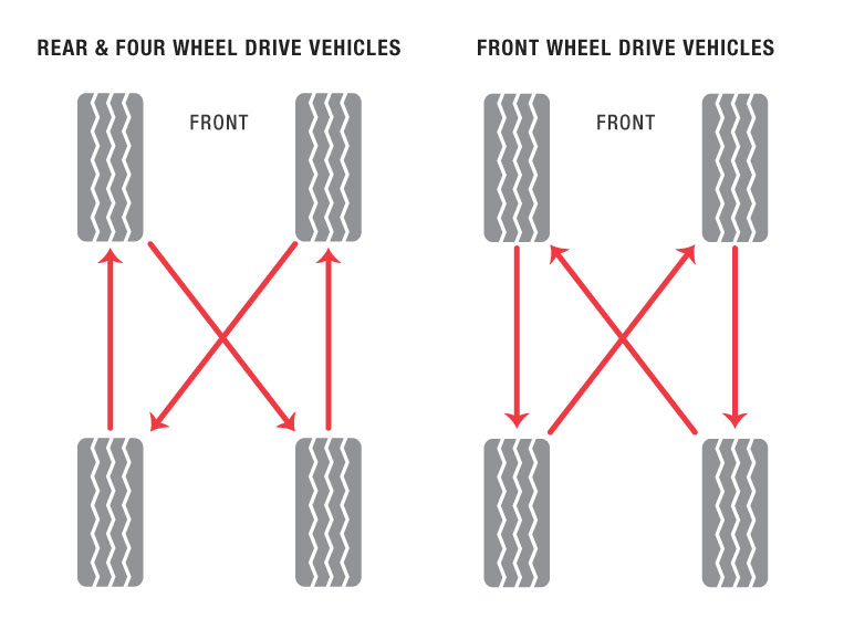 Glenwood Auto Saskatoon Discusses Benefits of Regular Tire