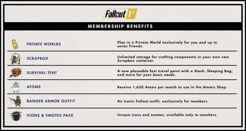 Fallout 76 private servers bethesda