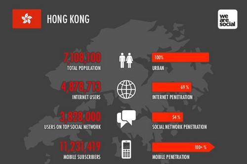Fastest Internet Speeds Hong Kong