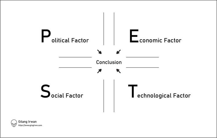 metode-analisis-bisnis-PEST