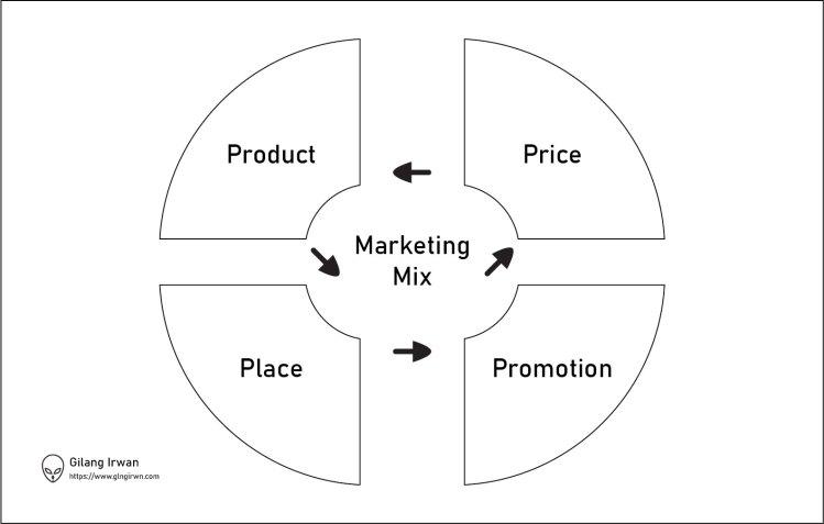 bauran-pemasaran