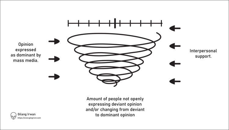 asumsi-teori-spiral-keheningan