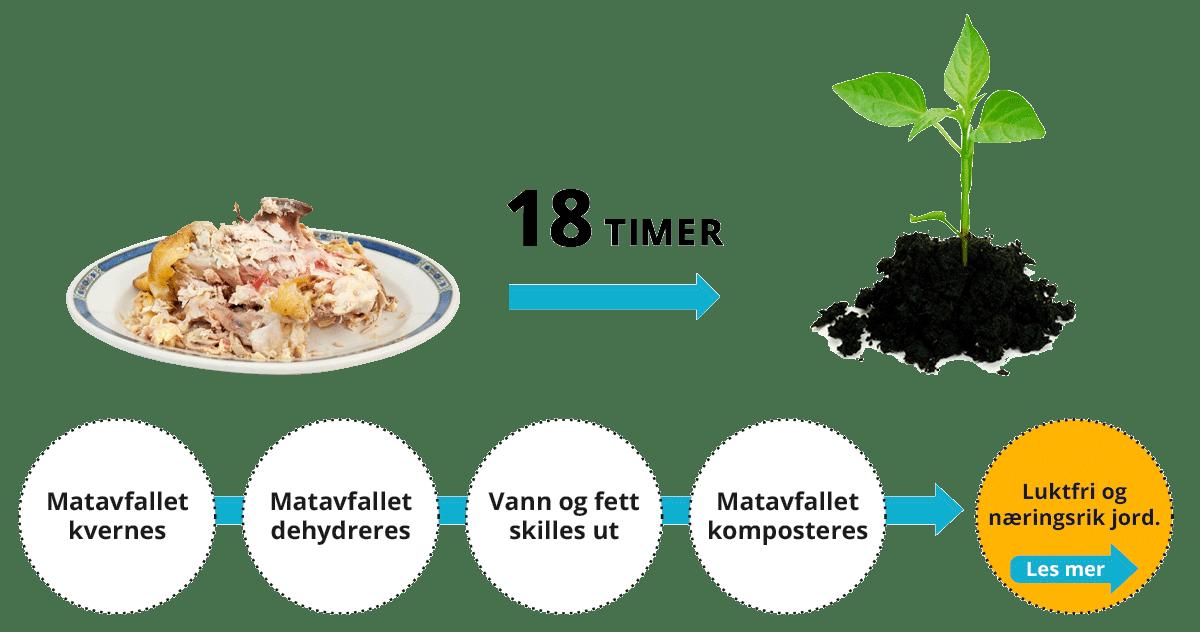 Kompostering av matavfallet fra bordet til ferdig rent produkt