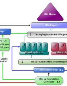 The itil foundation examination is one of examinations available in prometric authorized testing centers also it service management training  global teq rh