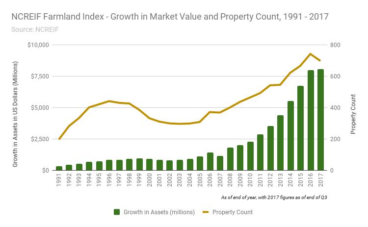 FNL_NCREIFFarmland_Property Count, AUM_GazetteNY18