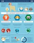 Diverse Evolution Domestic Dog Infographic