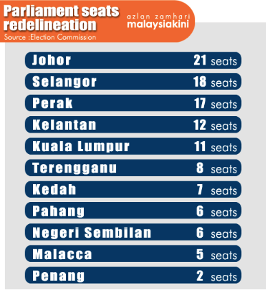 Number of seats affected by the EC's redelineation proposal. Infografic by Malaysiakini.