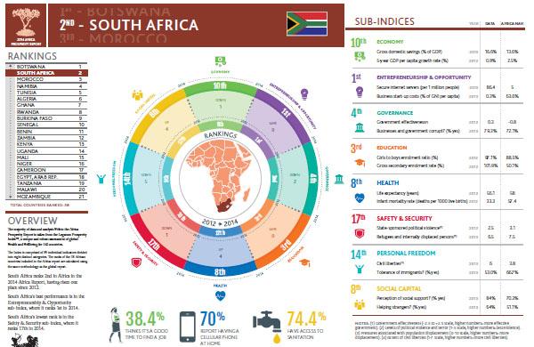 Prosperity South Africa