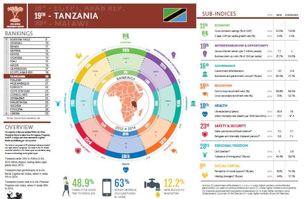 Prosperity Tanzania