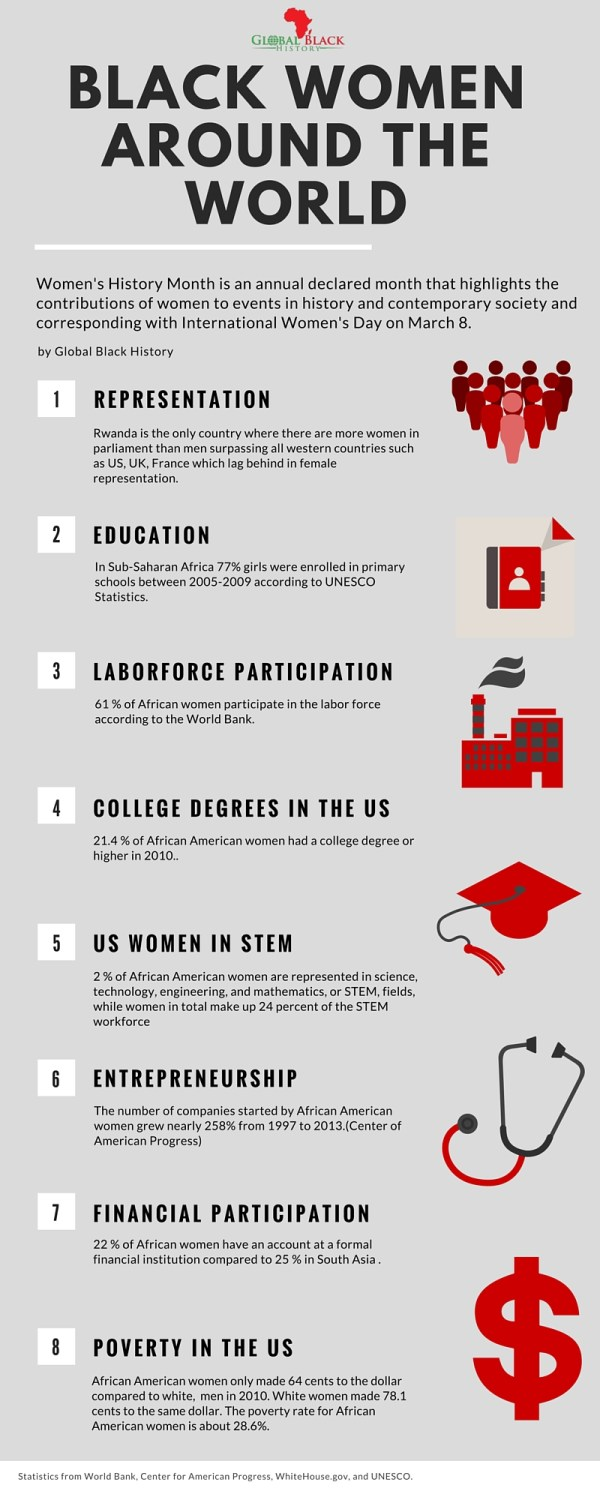 The STATE OF BLACK WOMEN infographic