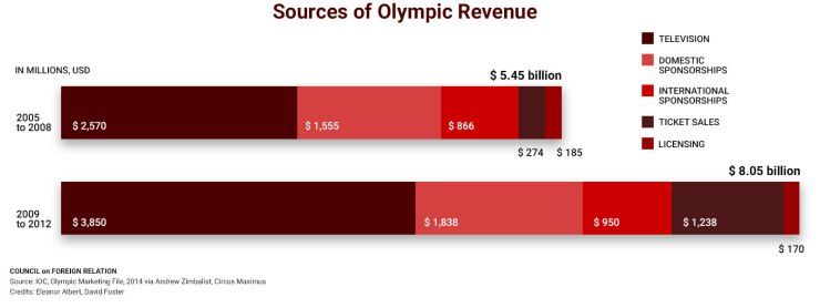 Sources of Olympic Revenue Graph