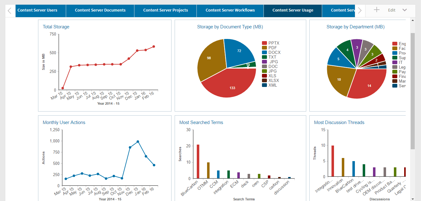 Analytics ECM