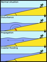 tsunami diagram with labels rockford t1 wiring another pictures videos facts maps tables earthquake causes slide of sea bed and wave