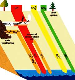 mi acid rain diagram [ 4559 x 3225 Pixel ]