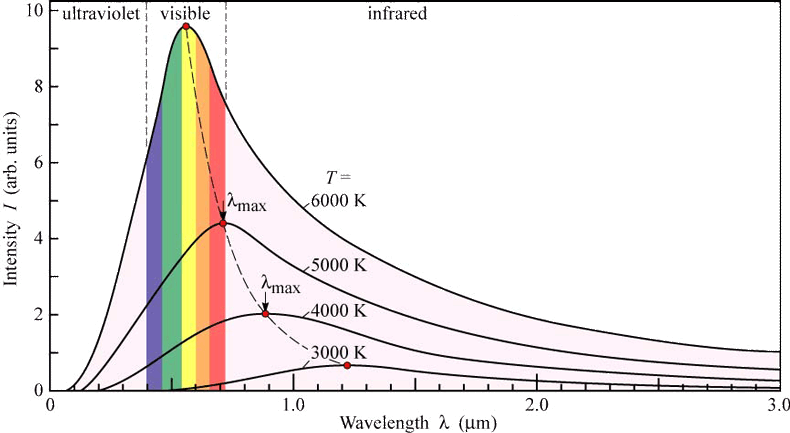 Radiation Curves