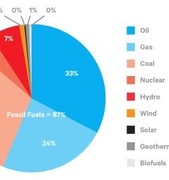 graph 26 global energy consumption42 [ 1105 x 729 Pixel ]