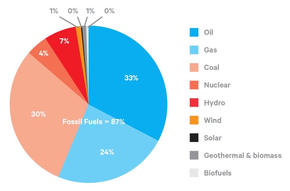medium resolution of graph 26 global energy consumption42