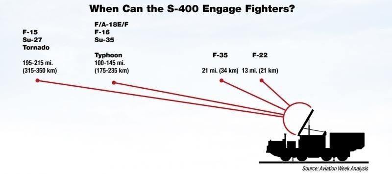 s-400-detection-range