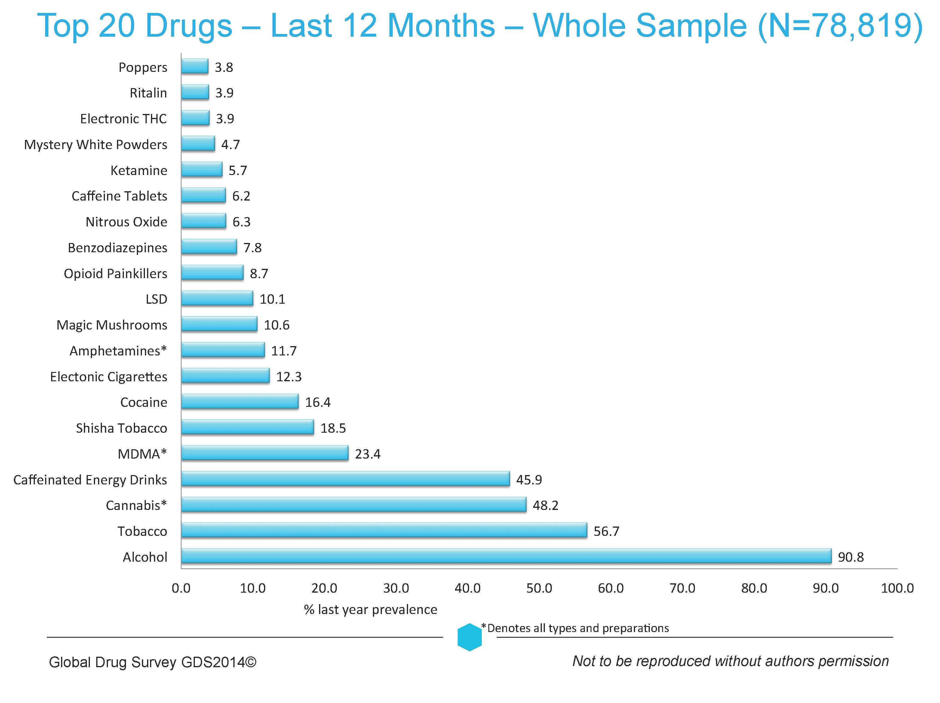 The Global Drug Survey 2014 Findings Global Drug Survey