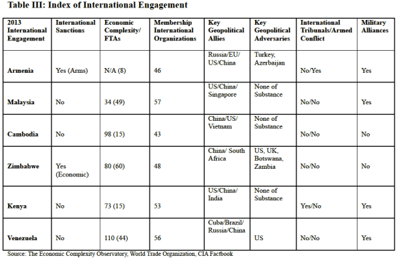 Table III Index of International Engagement, Global Education Magazine