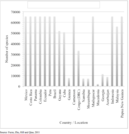 Figure I. Species presence versus location, global education magazine