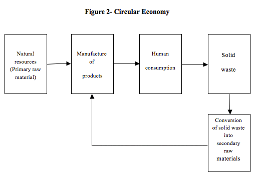 Figure 2- Circular Economy, fernando alcoforado, global education magazine