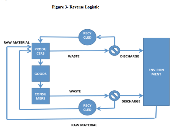 Figure 3- Reverse Logistic, FERNANDO ALCOFORADO, global education magazine