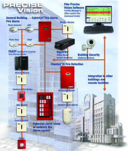 Top Home Systems Alarm
