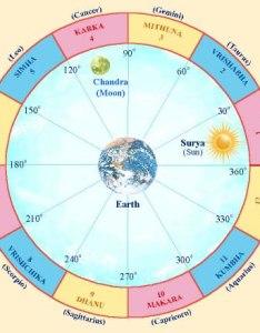 Maharishi jyotish rashi also global good fortune rh globalgoodfortune