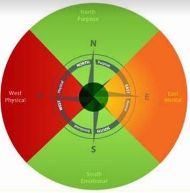 Wellness, Wellbeing – It's a Balancing Act. Your Wellbeing Compass