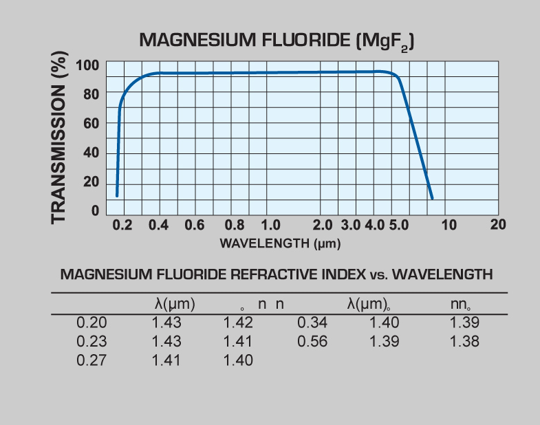 Magnesium Fluoride (MgF2) windows and Magnesium Fluoride (MgF2) lenses