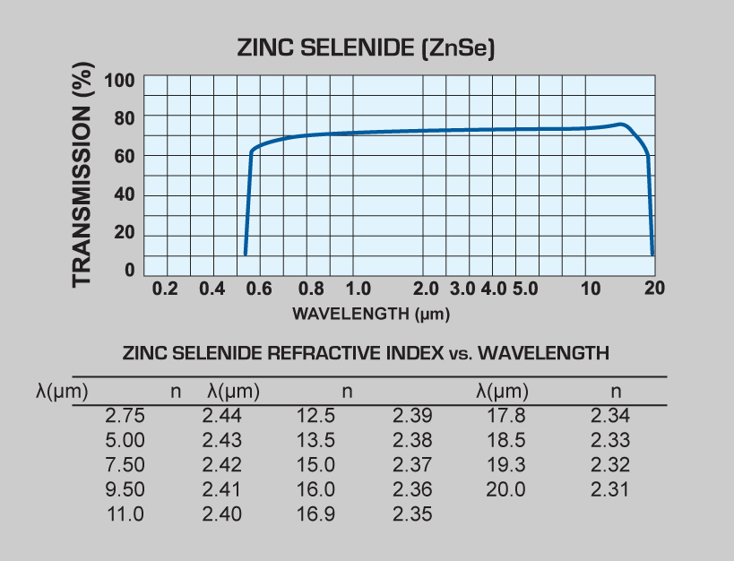 Zinc Selenide (ZnSe) windows and Zinc Selenide (ZnSe) lenses