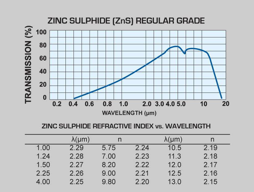 Zinc Sulphide Regular windows and Zinc Sulphide Regular lenses