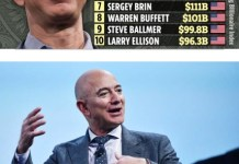 Founder Of Amazon Jeff Bezos Becomes Richest Man In History With A Net Worth Of $211billion