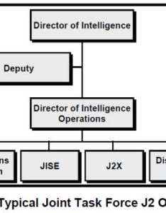 Typical joint task force  organization also fm intelligence chapter and unified action rh globalsecurity