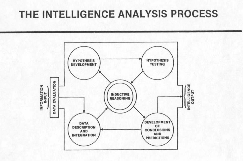 Part 1. Introduction to Terrorist Intelligence Analysis