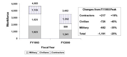 Resource and Ranges, FY00 Activity FORCE