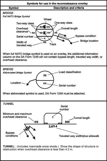 Ordnance Symbols Army Overlay Graphic