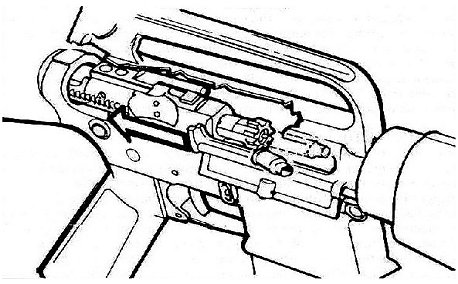 Firearms and Training: Carbine Cycles of Functioning