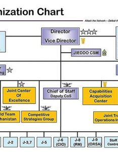 Photo showing diagram of jieddo organization chart also call handbook index to joint enablers protection rh globalsecurity