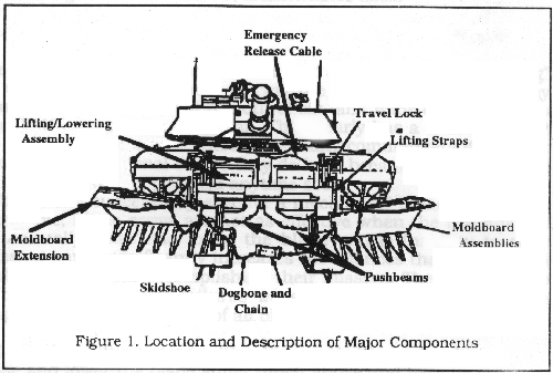 The Tank Mine-Clearing Blade: Combat Training Center (CTC